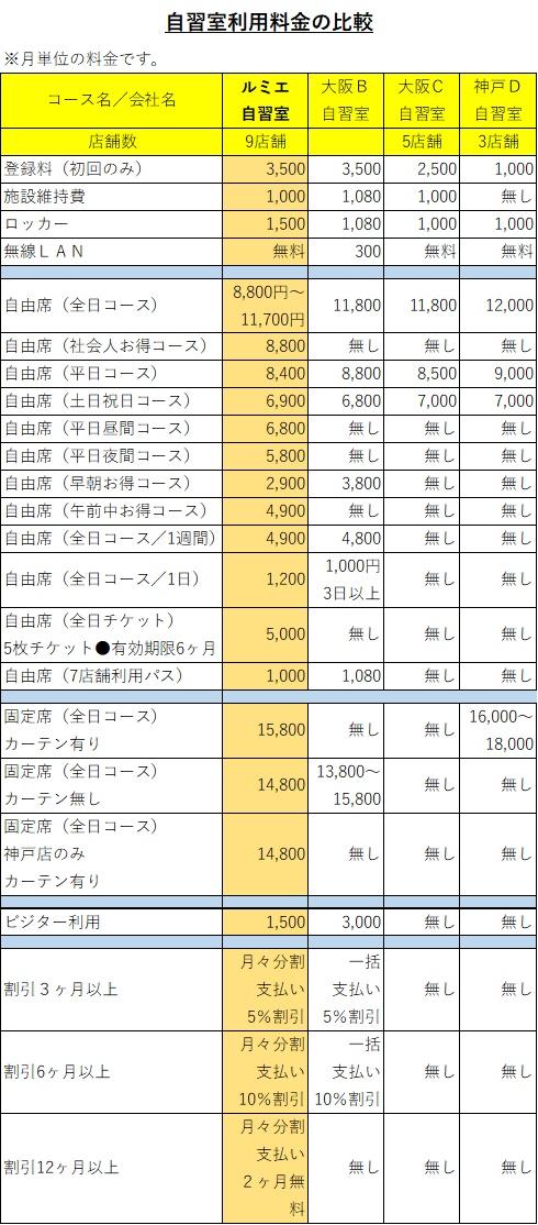 ルミエ自習室、他社と比べて利用料金が安い、他社との比較料金表